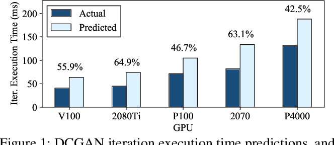Figure 1 for Computational Performance Predictions for Deep Neural Network Training: A Runtime-Based Approach