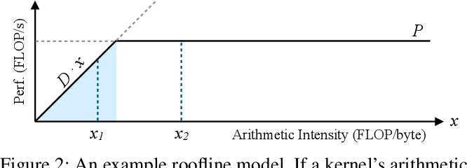 Figure 3 for Computational Performance Predictions for Deep Neural Network Training: A Runtime-Based Approach