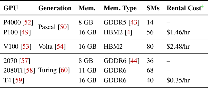 Figure 2 for Computational Performance Predictions for Deep Neural Network Training: A Runtime-Based Approach