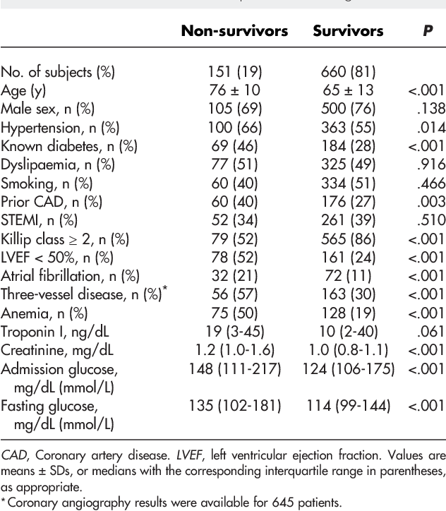 Admission And Fasting Plasma Glucose For Estimating Risk Of Death Of