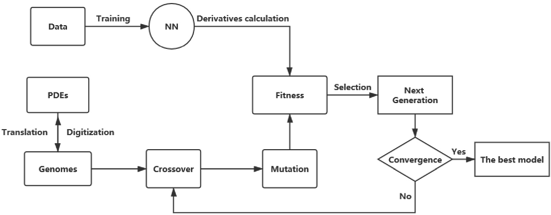 Figure 1 for DLGA-PDE: Discovery of PDEs with incomplete candidate library via combination of deep learning and genetic algorithm