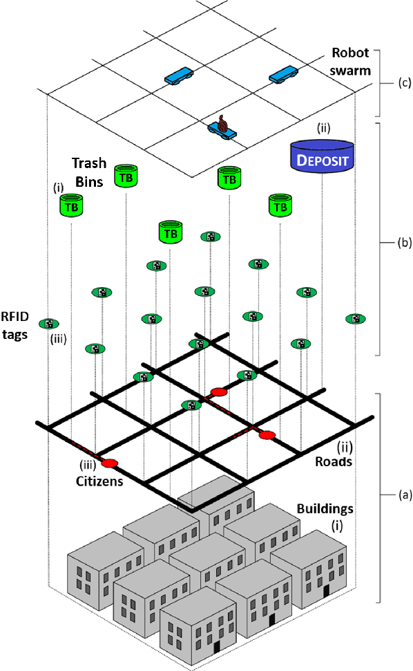 Figure 1 for Urban Swarms: A new approach for autonomous waste management