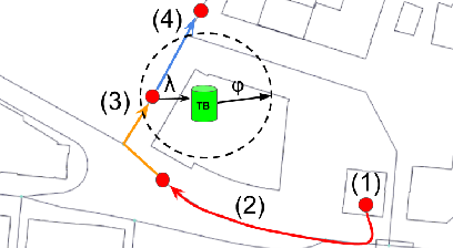 Figure 2 for Urban Swarms: A new approach for autonomous waste management