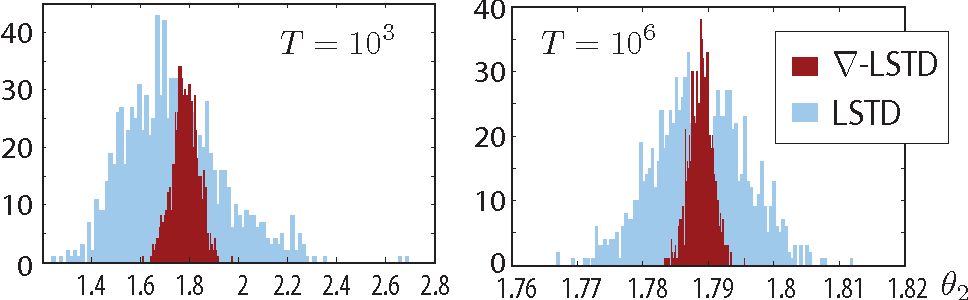 Figure 1 for Differential TD Learning for Value Function Approximation