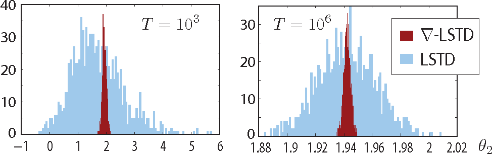 Figure 2 for Differential TD Learning for Value Function Approximation