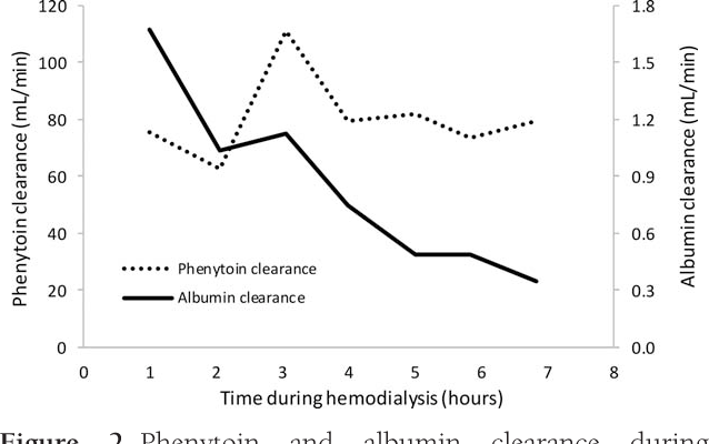 Phenytoin overdose treated with hemodialysis using a high cut-off