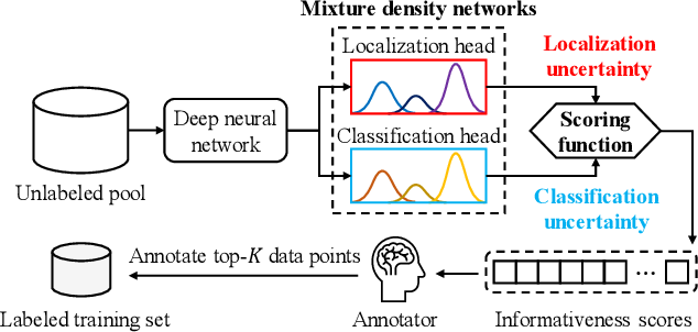 Figure 1 for Active Learning for Deep Object Detection via Probabilistic Modeling