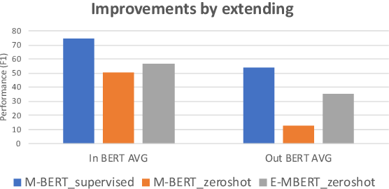 Figure 1 for Extending Multilingual BERT to Low-Resource Languages