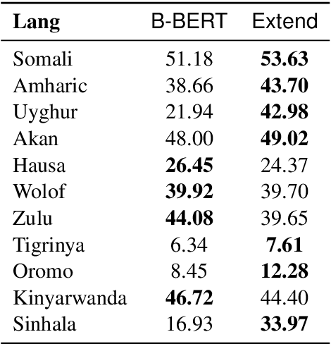 Figure 3 for Extending Multilingual BERT to Low-Resource Languages