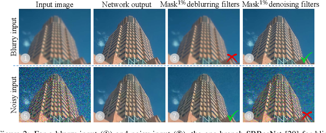 Figure 2 for Finding Discriminative Filters for Specific Degradations in Blind Super-Resolution