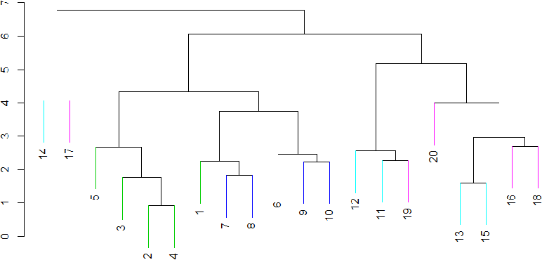 Figure 1 for Multi-rank Sparse Hierarchical Clustering