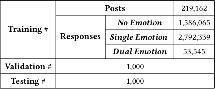 Figure 4 for Target Guided Emotion Aware Chat Machine