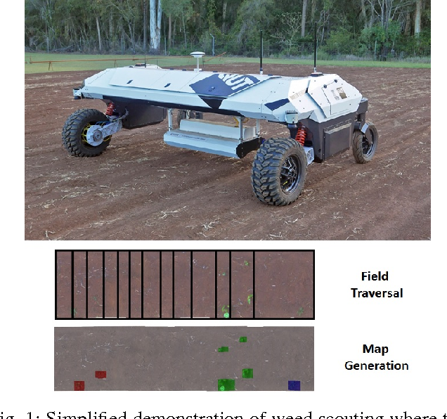 Figure 1 for Towards Unsupervised Weed Scouting for Agricultural Robotics