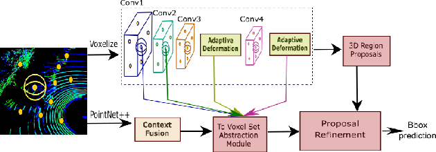 Figure 1 for Deformable PV-RCNN: Improving 3D Object Detection with Learned Deformations