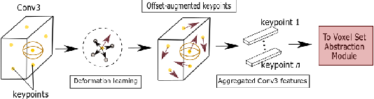 Figure 3 for Deformable PV-RCNN: Improving 3D Object Detection with Learned Deformations