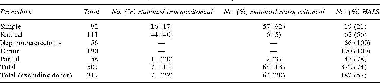 TABLE 1. SINGLE-SURGEON SERIES OF LAPAROSCOPIC NEPHRECTOMIES AT THE UNIVERSITY OF MICHIGAN (AUGUST 1996–MARCH 2003)
