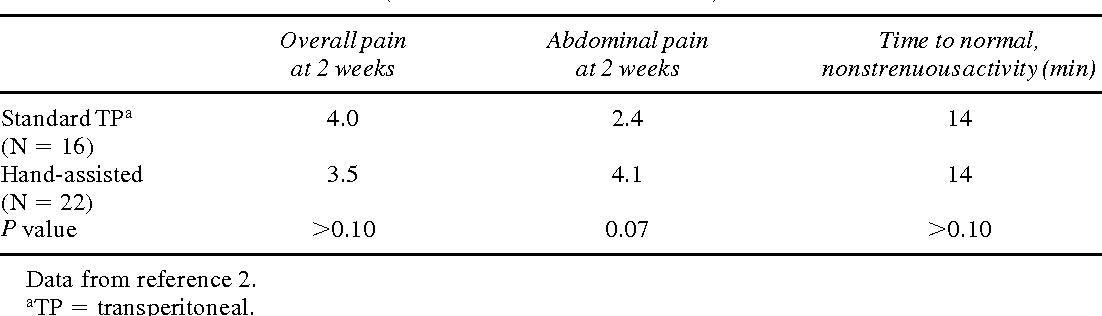 TABLE 4. MORBIDITY OF LAPAROSCOPIC RADICAL NEPHRECTOMY AT UNIVERSITY OF MICHIGAN (AUGUST 1996–NOVEMBER 2000)