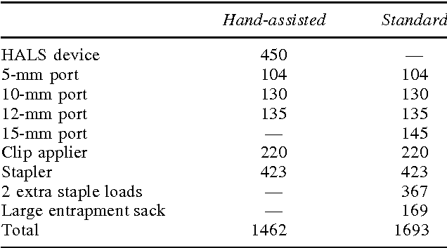 TABLE 6. COSTS (US$) FOR DISPOSABLE INSTRUMENTATION FOR HAND-ASSISTED AND STANDARD TRANSPERITONEAL LAPAROSCOPIC DONOR NEPHRECTOMY