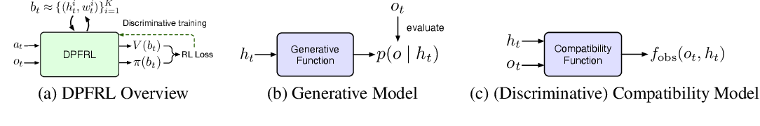 Figure 1 for Discriminative Particle Filter Reinforcement Learning for Complex Partial Observations