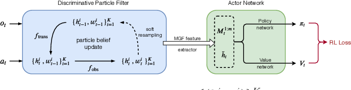Figure 3 for Discriminative Particle Filter Reinforcement Learning for Complex Partial Observations
