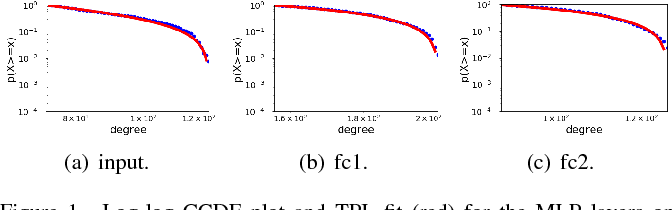 Figure 1 for Power Law in Sparsified Deep Neural Networks