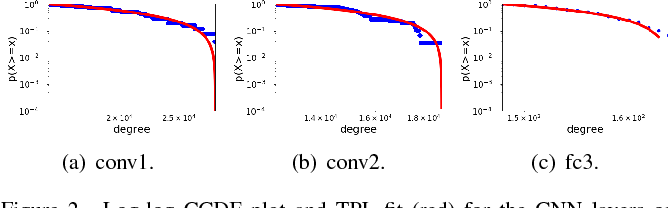 Figure 2 for Power Law in Sparsified Deep Neural Networks