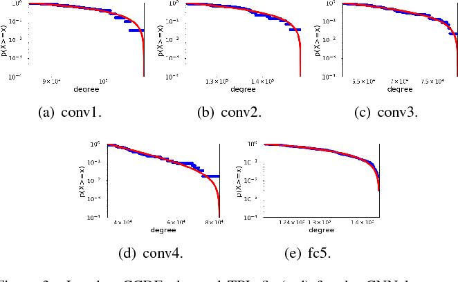 Figure 3 for Power Law in Sparsified Deep Neural Networks