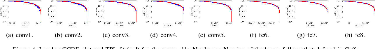 Figure 4 for Power Law in Sparsified Deep Neural Networks