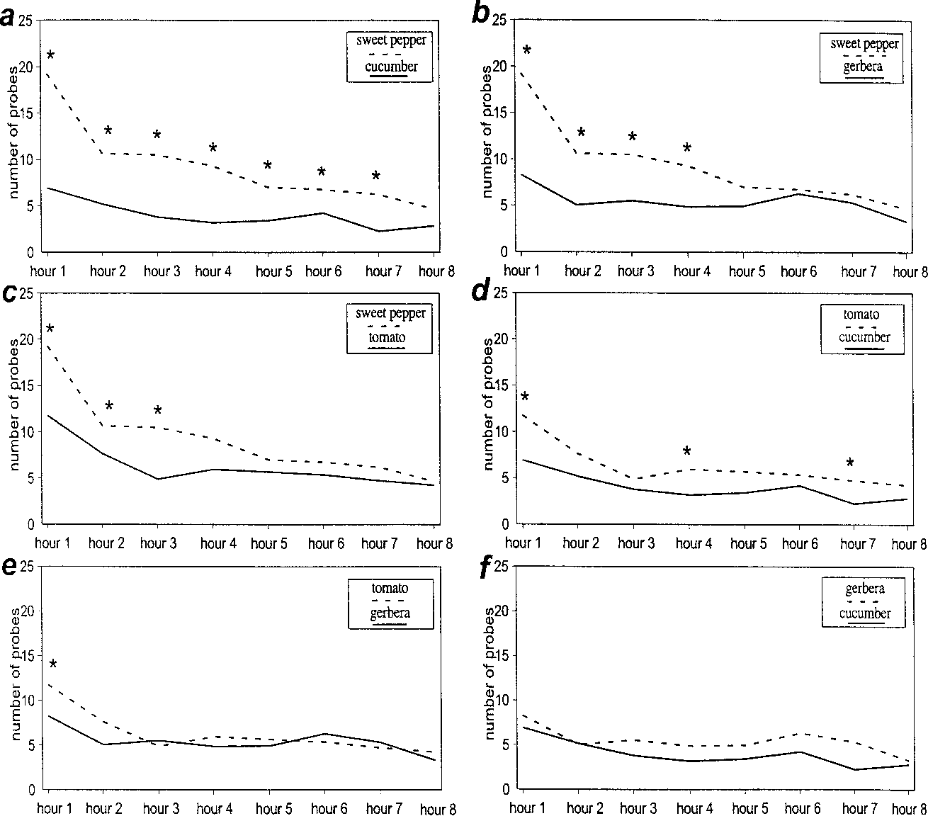 Figure 1 from Effects of plant tissue factors on the acceptance of ...