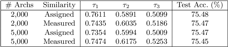 Figure 2 for Fitting the Search Space of Weight-sharing NAS with Graph Convolutional Networks