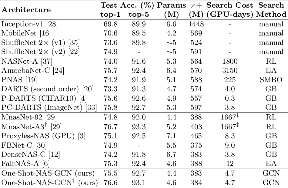 Figure 4 for Fitting the Search Space of Weight-sharing NAS with Graph Convolutional Networks