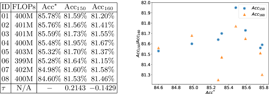 Figure 1 for Fitting the Search Space of Weight-sharing NAS with Graph Convolutional Networks