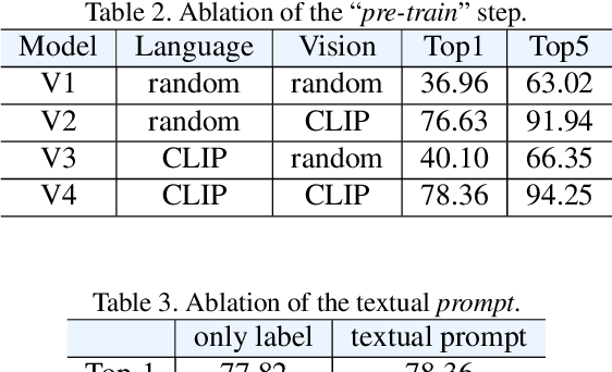 Figure 4 for ActionCLIP: A New Paradigm for Video Action Recognition