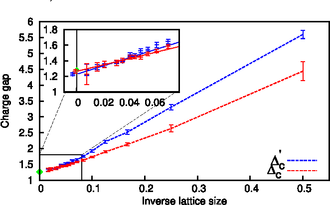 Figure 7 from CPMC-Lab: A Matlab package for Constrained Path Monte