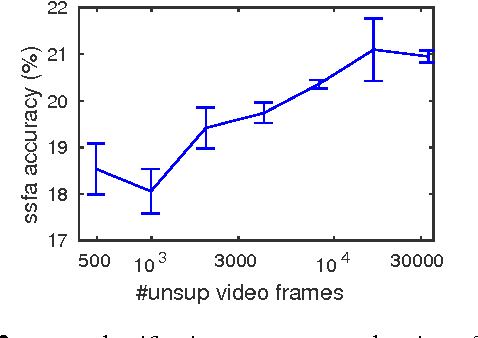 Figure 2 for Slow and steady feature analysis: higher order temporal coherence in video
