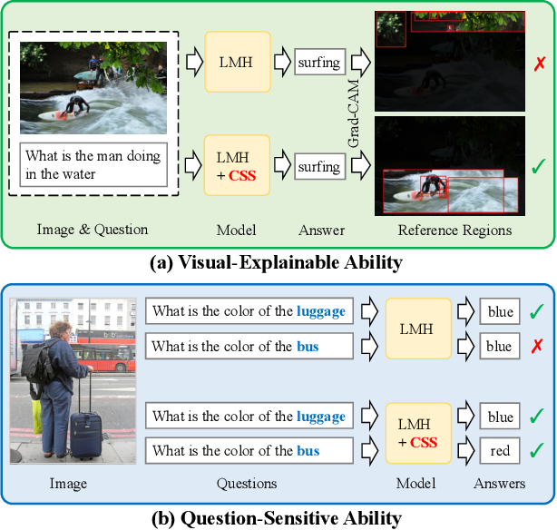 Figure 1 for Counterfactual Samples Synthesizing for Robust Visual Question Answering