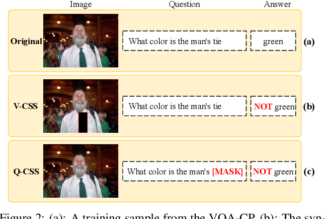 Figure 3 for Counterfactual Samples Synthesizing for Robust Visual Question Answering