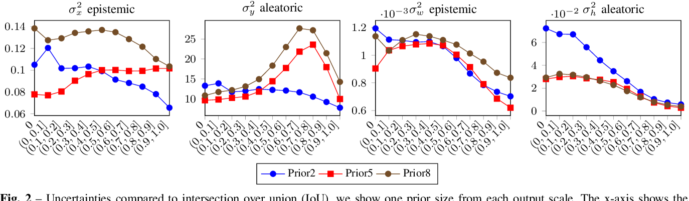 Figure 2 for Uncertainty Estimation in One-Stage Object Detection