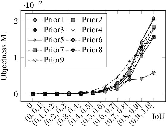 Figure 3 for Uncertainty Estimation in One-Stage Object Detection