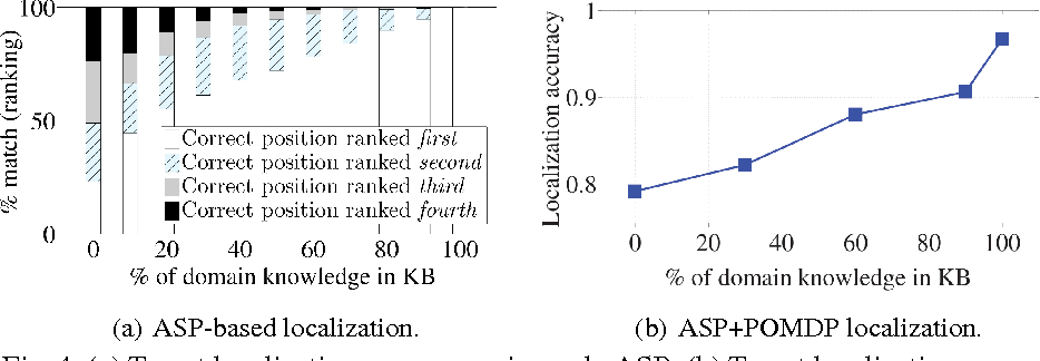 Figure 4 for Combining Answer Set Programming and POMDPs for Knowledge Representation and Reasoning on Mobile Robots