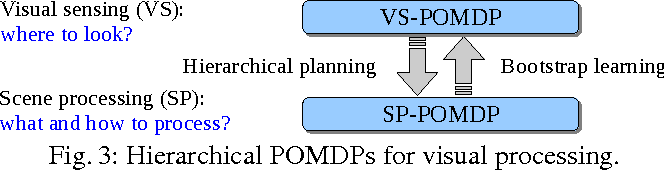Figure 3 for Combining Answer Set Programming and POMDPs for Knowledge Representation and Reasoning on Mobile Robots