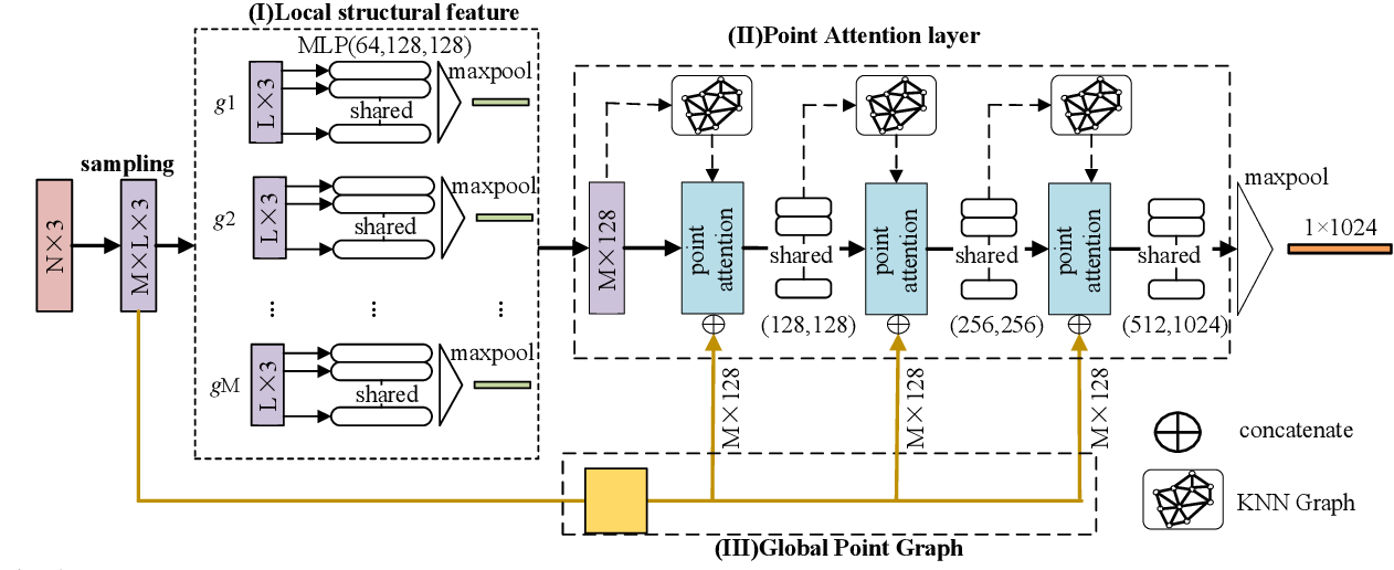 Figure 1 for Point Clouds Learning with Attention-based Graph Convolution Networks