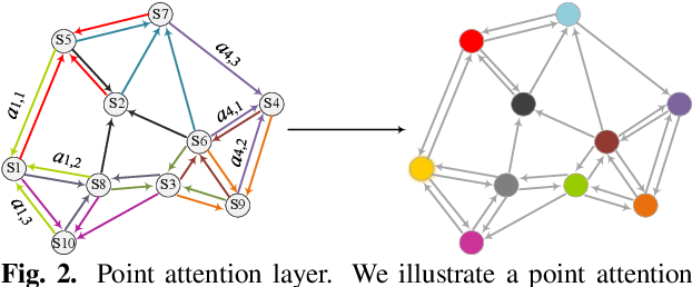 Figure 3 for Point Clouds Learning with Attention-based Graph Convolution Networks
