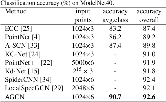 Figure 2 for Point Clouds Learning with Attention-based Graph Convolution Networks