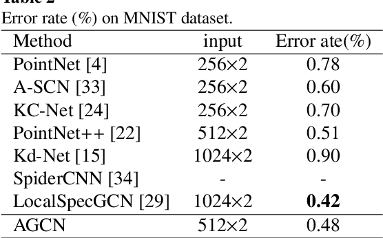 Figure 4 for Point Clouds Learning with Attention-based Graph Convolution Networks