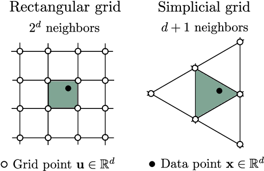 Figure 1 for SKIing on Simplices: Kernel Interpolation on the Permutohedral Lattice for Scalable Gaussian Processes