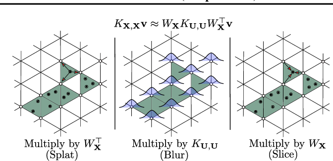 Figure 3 for SKIing on Simplices: Kernel Interpolation on the Permutohedral Lattice for Scalable Gaussian Processes