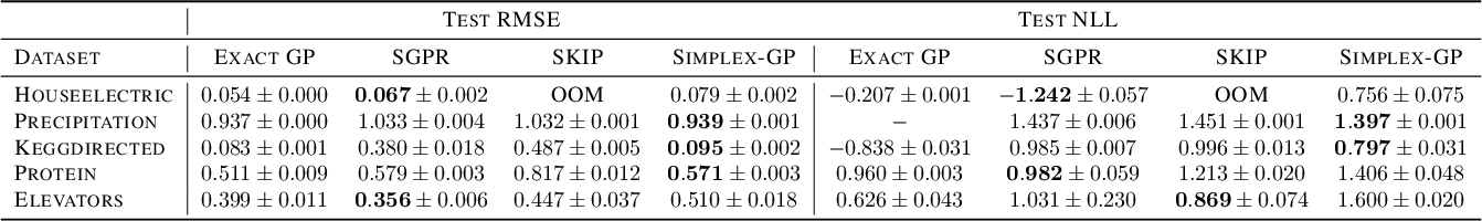 Figure 4 for SKIing on Simplices: Kernel Interpolation on the Permutohedral Lattice for Scalable Gaussian Processes