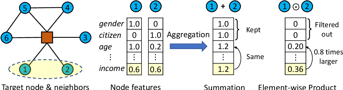 Figure 1 for Bilinear Graph Neural Network with Node Interactions