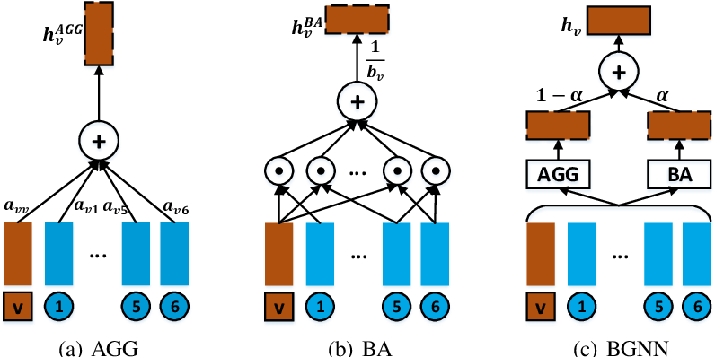 Figure 3 for Bilinear Graph Neural Network with Node Interactions